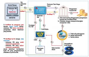 Pengalihan Pengawasan Impor Dari Border Menjadi Post Border Jadi Perhatian Importir Ginsi Jateng